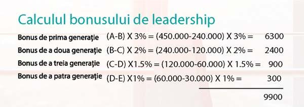 Calcul câştiguri lideri Farmasi