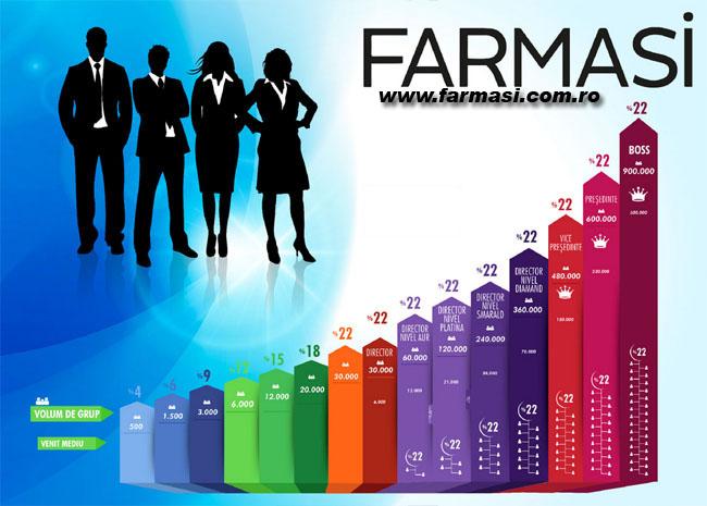 Grafic câştiguri Farmasi